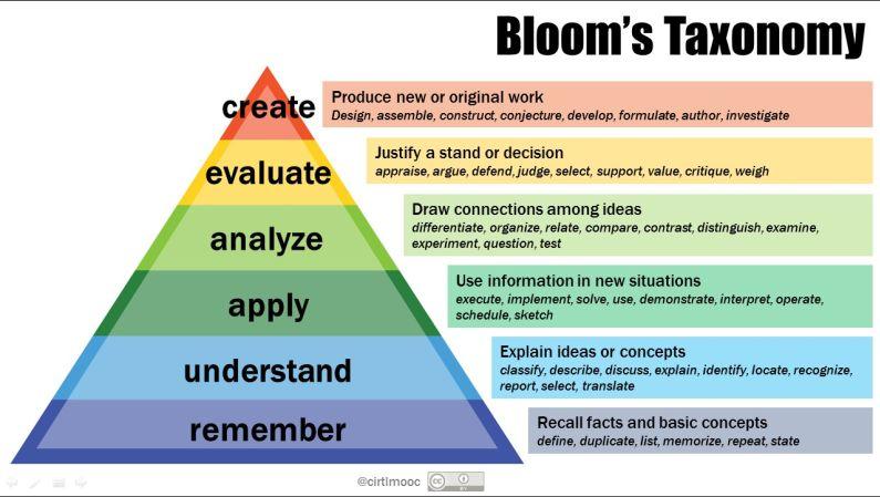 Bloomtaxonomy